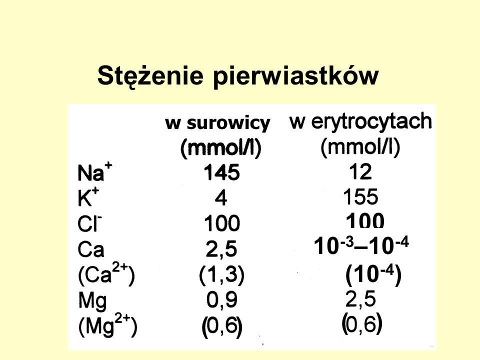Stężenie pierwiastków 100 (10 -4 ) 10 -3 –10 -4 ( ) w surowicy