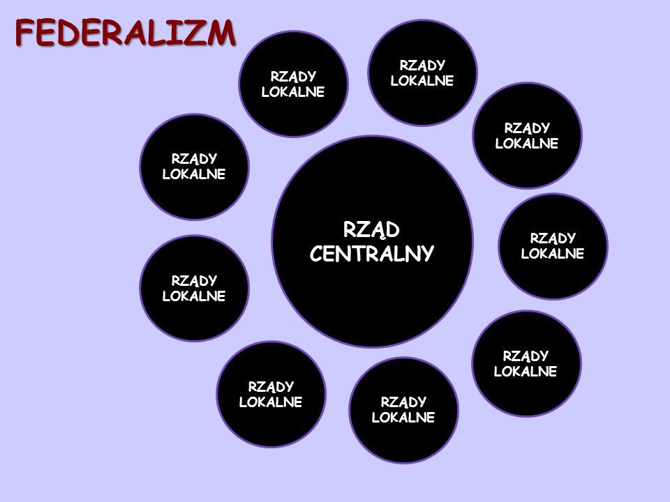 FEDERALIZM -POLITYKA ZAGRANICZNA -FINANSE -HANDEL MIĘDZYNARODOWY -POLITYKA OBRONNA RZĄD CENTRALNY KOMPETENCJE ZBIEŻNE RZĄD TERYTORIUM -EDUKACJA -SŁUŻBA ZDROWIA -BEZPIECZEŃSTWO -WYBORY -PODATKI -DOBROBYT -SYSTEM SĄDOWY
