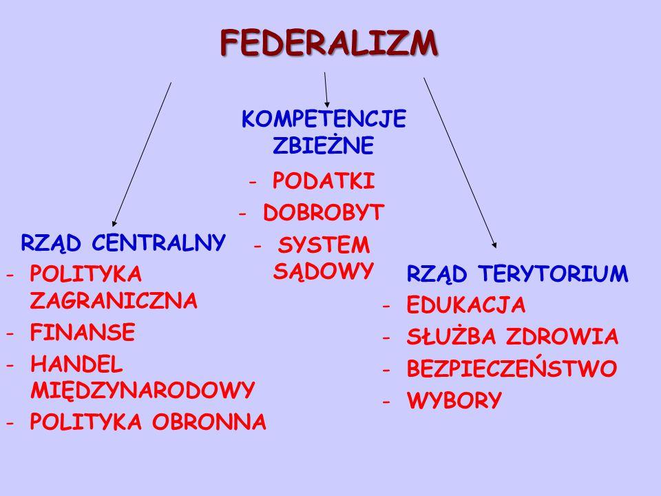 FEDERALIZM -POLITYKA ZAGRANICZNA -FINANSE -HANDEL MIĘDZYNARODOWY -POLITYKA OBRONNA RZĄD CENTRALNY KOMPETENCJE ZBIEŻNE RZĄD TERYTORIUM -EDUKACJA -SŁUŻB
