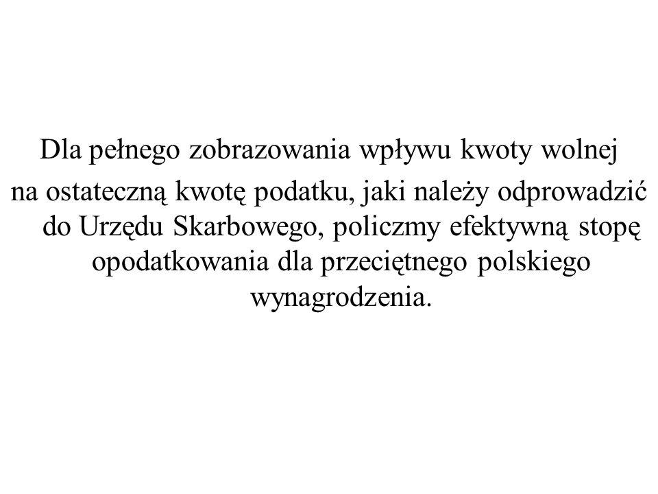 Dla pełnego zobrazowania wpływu kwoty wolnej na ostateczną kwotę podatku, jaki należy odprowadzić do Urzędu Skarbowego, policzmy efektywną stopę opodatkowania dla przeciętnego polskiego wynagrodzenia.