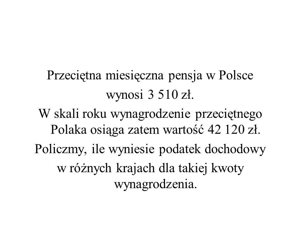 Przeciętna miesięczna pensja w Polsce wynosi 3 510 zł. W skali roku wynagrodzenie przeciętnego Polaka osiąga zatem wartość 42 120 zł. Policzmy, ile wy