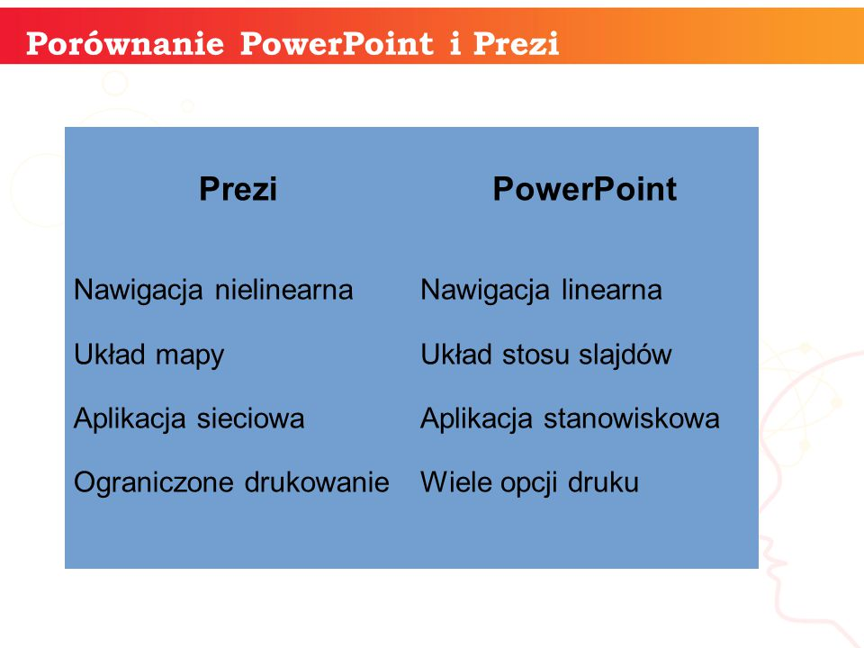 informatyka + Porównanie PowerPoint i Prezi PreziPowerPoint Nawigacja nielinearna Układ mapy Aplikacja sieciowa Ograniczone drukowanie Nawigacja linearna Układ stosu slajdów Aplikacja stanowiskowa Wiele opcji druku