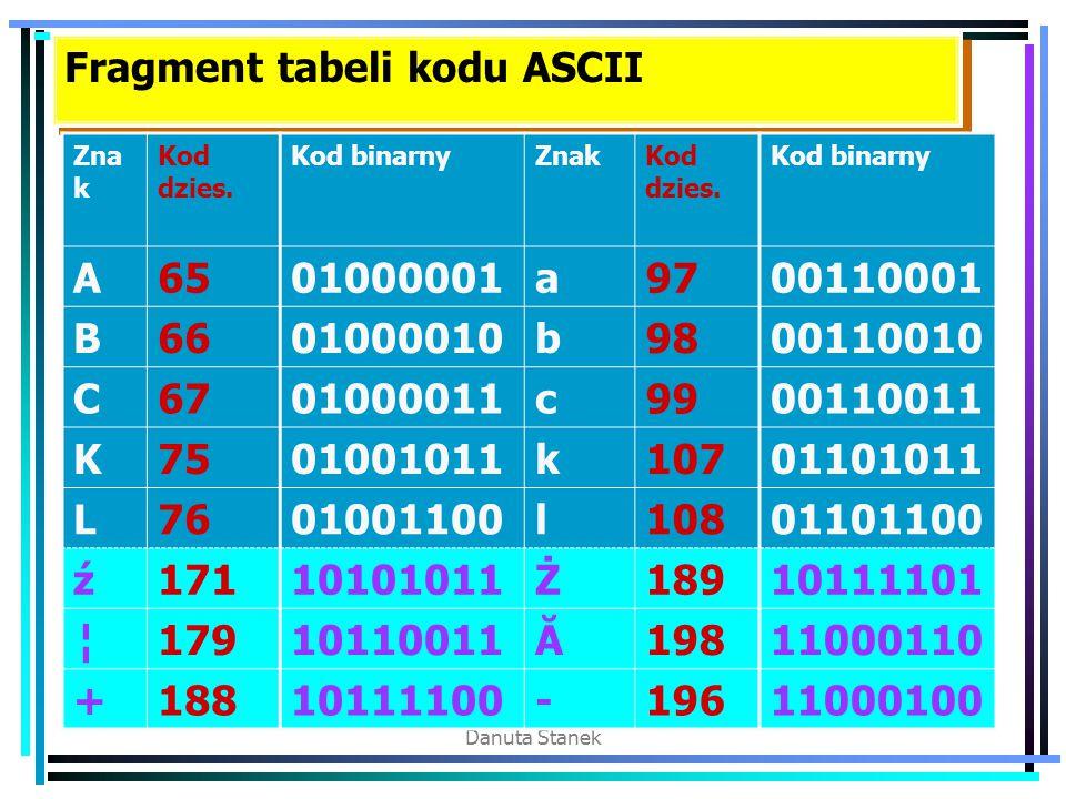 Danuta Stanek Fragment tabeli kodu ASCII Zna k Kod dzies. Kod binarnyZnakKod dzies. Kod binarny A6501000001a9700110001 B6601000010b9800110010 C6701000