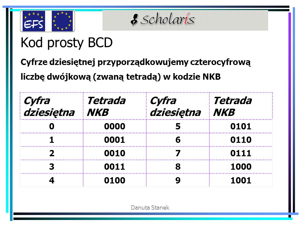 Danuta Stanek Kod prosty BCD Cyfrze dziesiętnej przyporządkowujemy czterocyfrową liczbę dwójkową (zwaną tetradą) w kodzie NKB Cyfra dziesiętna Tetrada