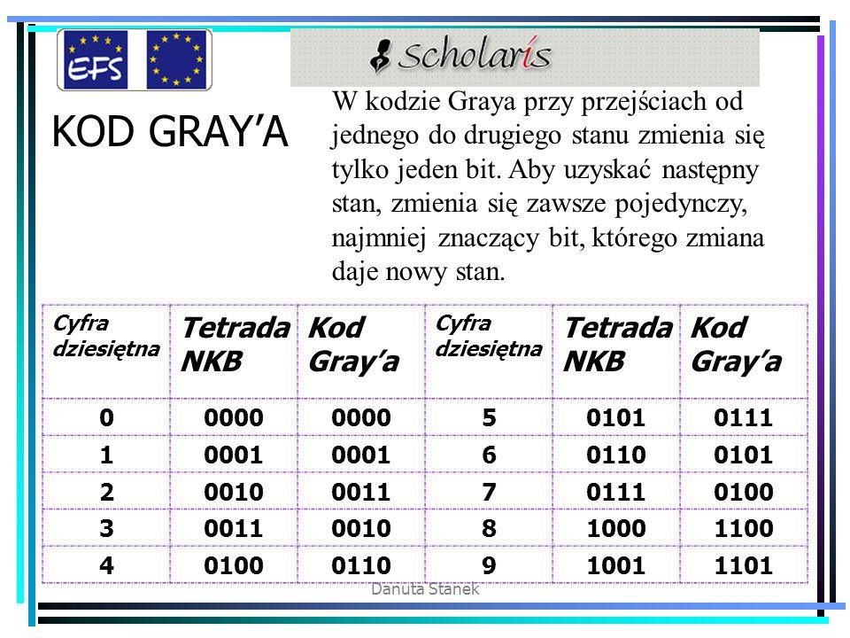 Danuta Stanek KOD GRAY'A W kodzie Graya przy przejściach od jednego do drugiego stanu zmienia się tylko jeden bit. Aby uzyskać następny stan, zmienia