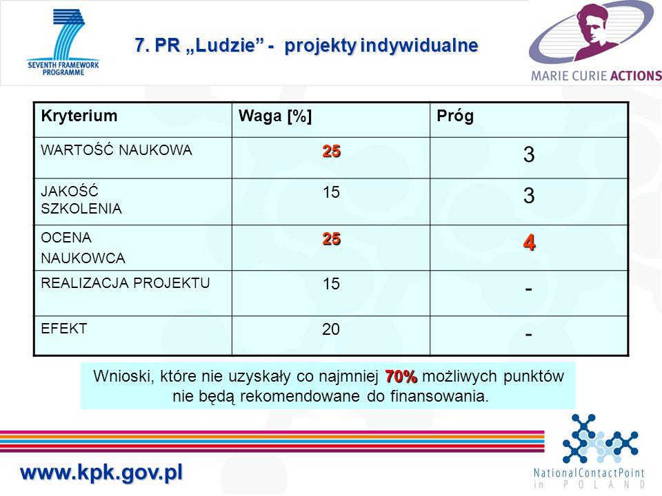 """7. PR """"Ludzie"""" - projekty indywidualne www.kpk.gov.pl 70% Wnioski, które nie uzyskały co najmniej 70% możliwych punktów nie będą rekomendowane do fina"""