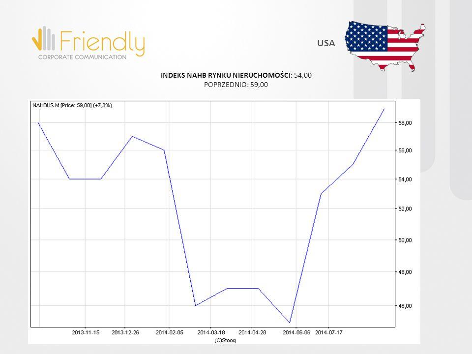USA INDEKS NAHB RYNKU NIERUCHOMOŚCI: 54,00 POPRZEDNIO: 59,00