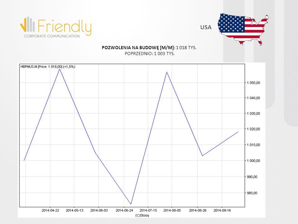 USA POZWOLENIA NA BUDOWĘ [M/M]: 1 018 TYS. POPRZEDNIO: 1 003 TYS.