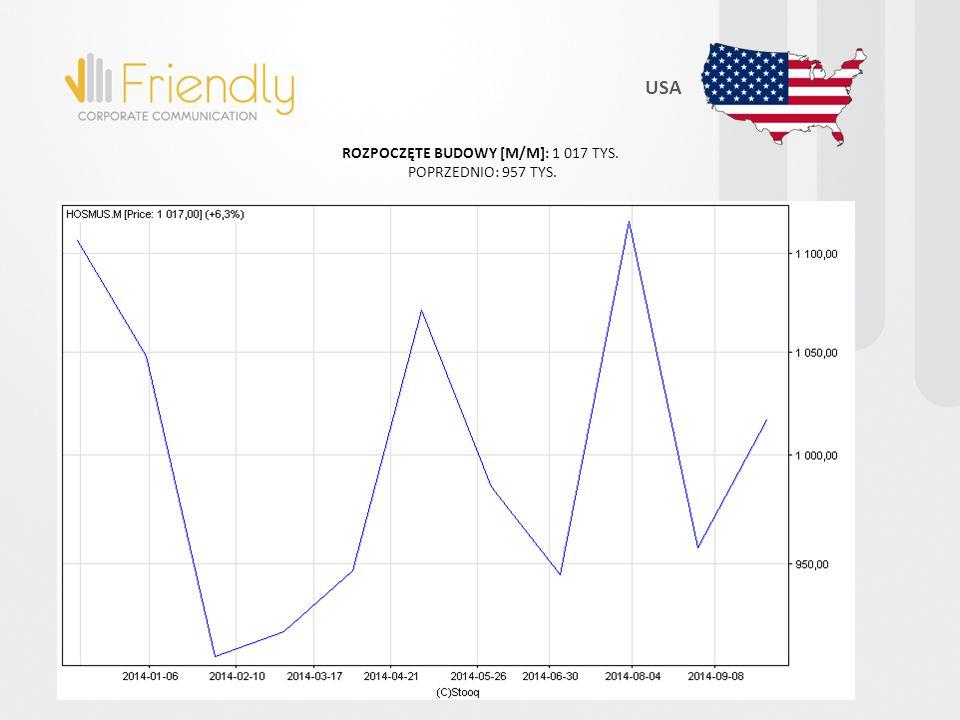 USA ROZPOCZĘTE BUDOWY [M/M]: 1 017 TYS. POPRZEDNIO: 957 TYS.