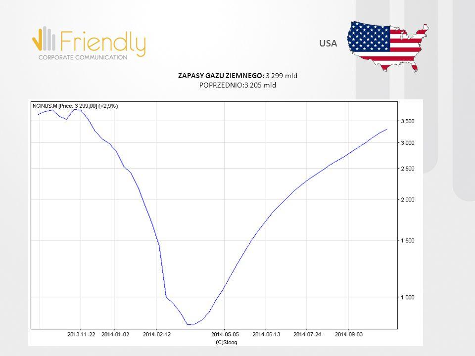USA ZAPASY GAZU ZIEMNEGO: 3 299 mld POPRZEDNIO:3 205 mld