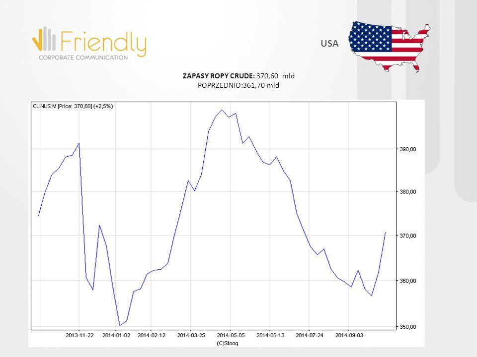 USA ZAPASY ROPY CRUDE: 370,60 mld POPRZEDNIO:361,70 mld