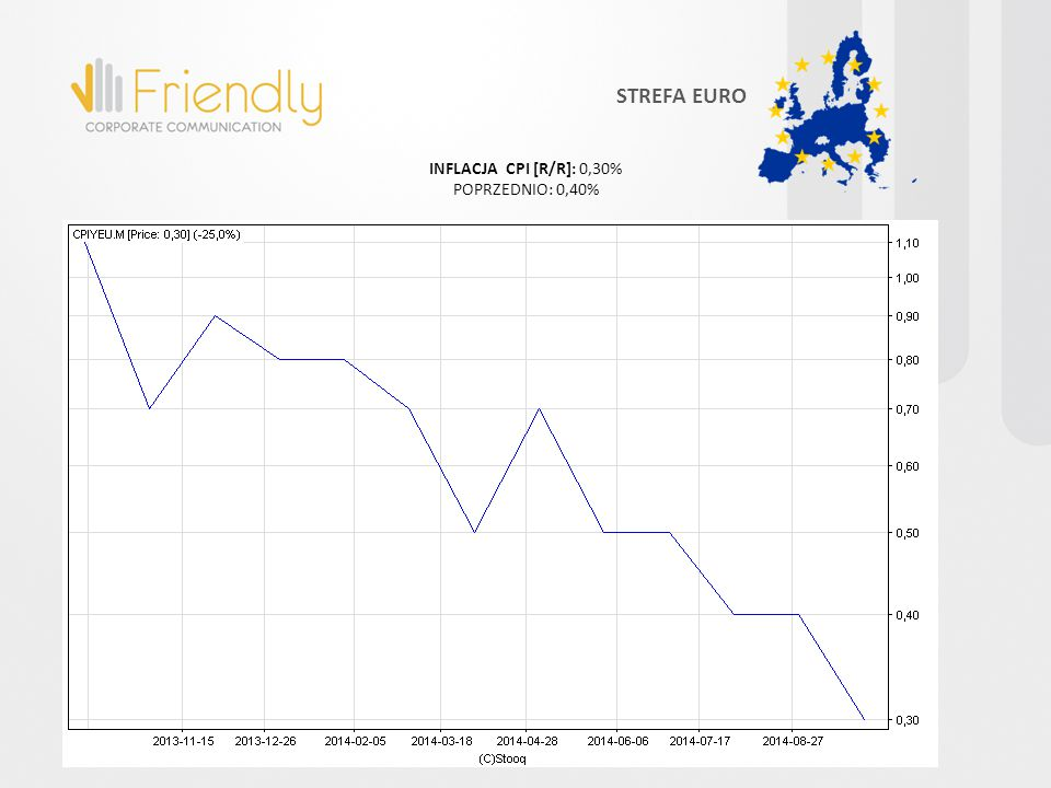 STREFA EURO INFLACJA CPI [R/R]: 0,30% POPRZEDNIO: 0,40%
