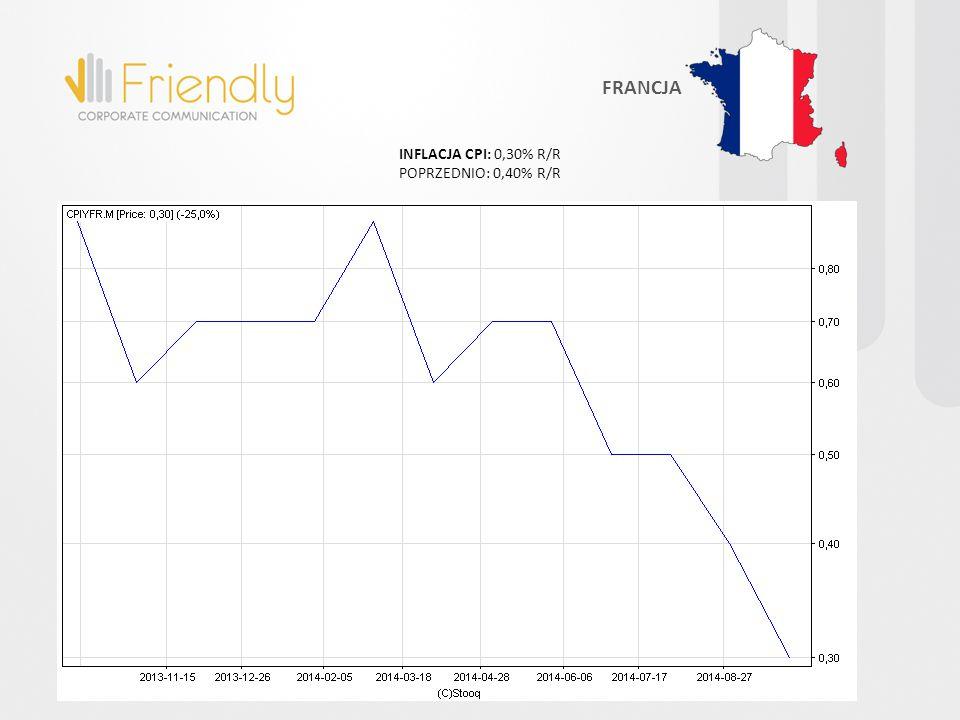 INFLACJA CPI: 0,30% R/R POPRZEDNIO: 0,40% R/R FRANCJA