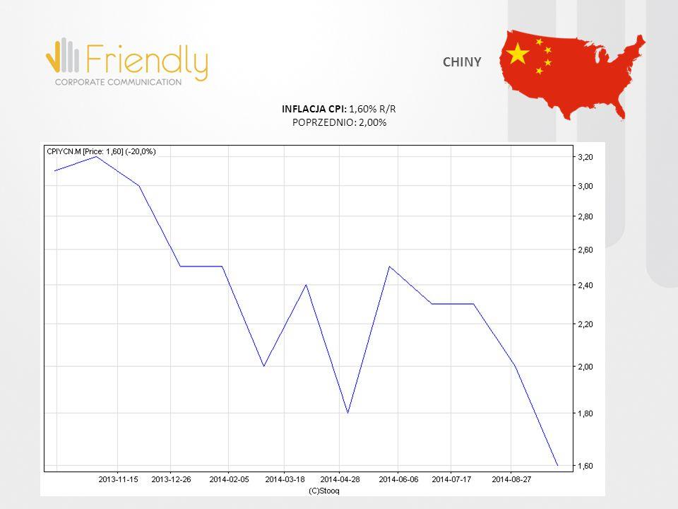 INFLACJA CPI: 1,60% R/R POPRZEDNIO: 2,00% CHINY