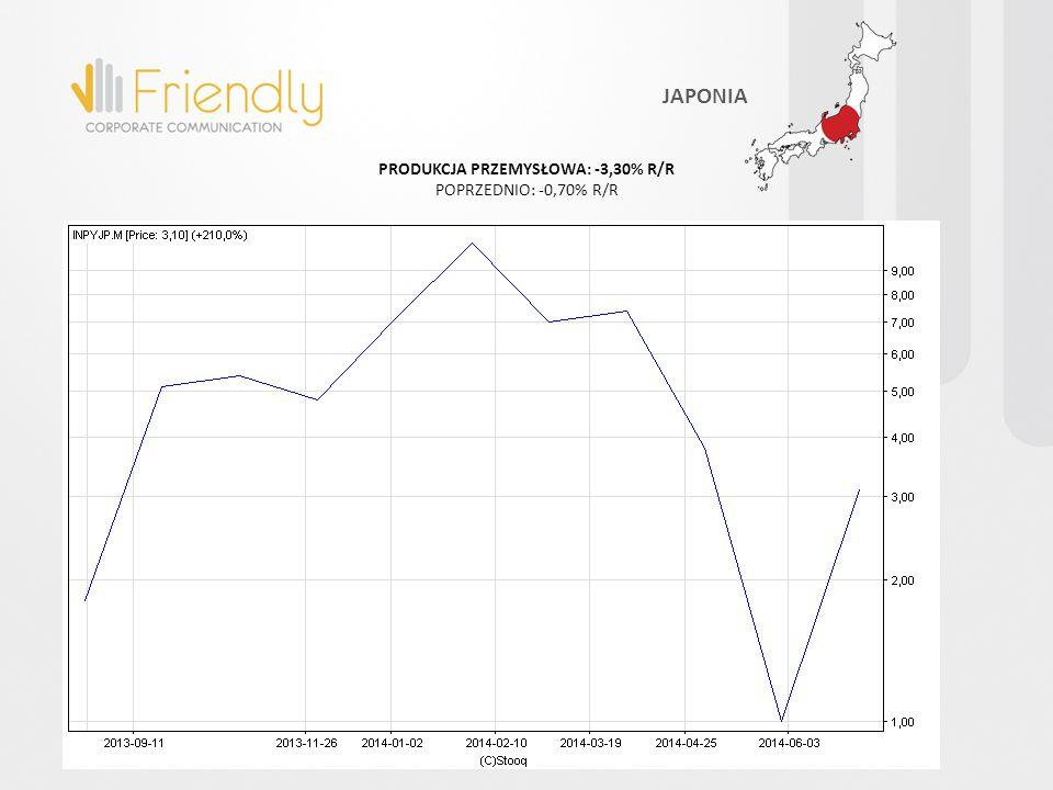 PRODUKCJA PRZEMYSŁOWA: -3,30% R/R POPRZEDNIO: -0,70% R/R JAPONIA