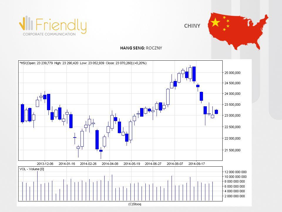 HANG SENG: ROCZNY CHINY