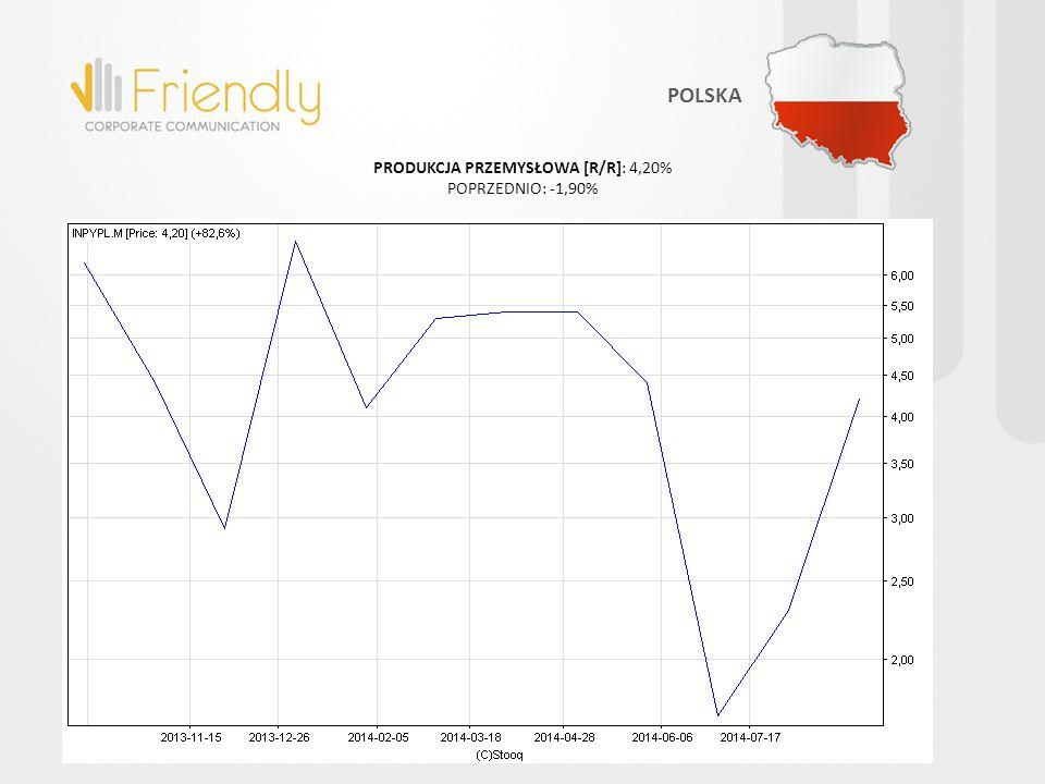 POLSKA INFLACJA PPI [R/R]: -1,60% POPRZEDNIO: -1,50%