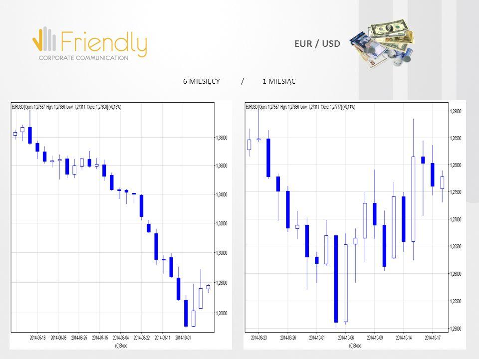 6 MIESIĘCY / 1 MIESIĄC EUR / USD