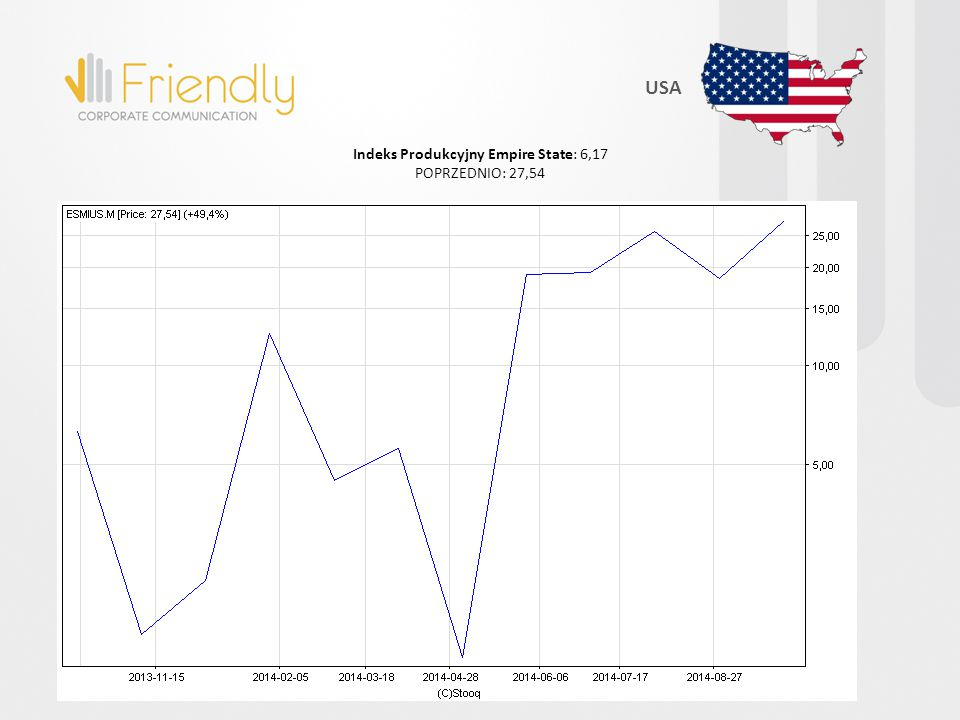 Indeks Produkcyjny Empire State: 6,17 POPRZEDNIO: 27,54 USA