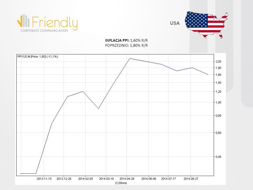 INFLACJA PPI: 1,60% R/R POPRZEDNIO: 1,80% R/R USA