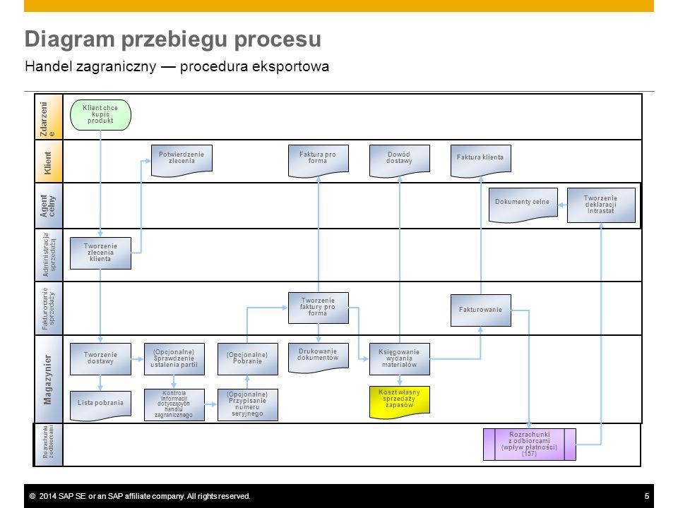 ©2014 SAP SE or an SAP affiliate company. All rights reserved.5 Diagram przebiegu procesu Handel zagraniczny — procedura eksportowa Administracja sprz