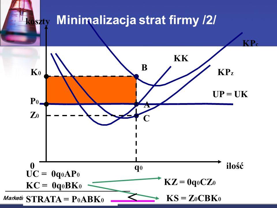 Marketing Produktów Farmaceutycznych Minimalizacja strat firmy /2/ koszty ilość KP c KK 0 q0q0 A P0P0 K0K0 B UC = 0q 0 AP 0 KC = 0q 0 BK 0 STRATA = P 0 ABK 0 UP = UK KP z C Z0Z0 KZ = 0q 0 CZ 0 KS = Z 0 CBK 0 <