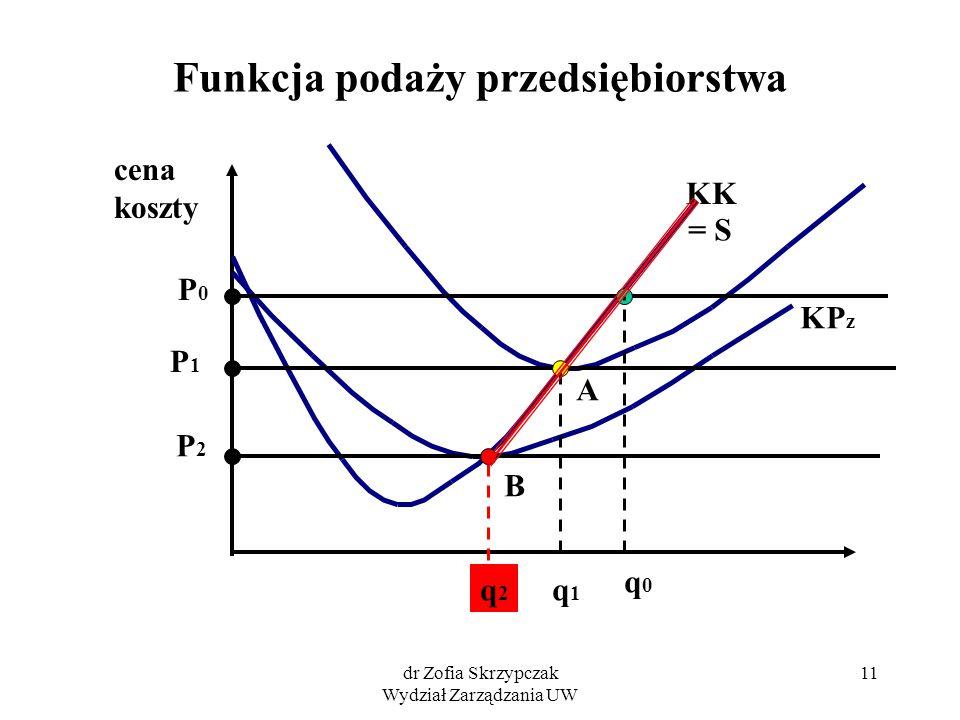 dr Zofia Skrzypczak Wydział Zarządzania UW 11 Funkcja podaży przedsiębiorstwa cena koszty KK KP z P1P1 P2P2 P0P0 A B q0q0 q1q1 q2q2 = S