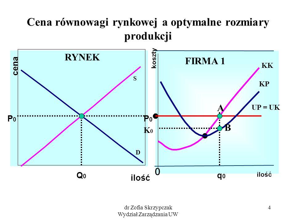 dr Zofia Skrzypczak Wydział Zarządzania UW 4 Cena równowagi rynkowej a optymalne rozmiary produkcji ilość cena S D ilość koszty 0 Q0Q0 P0P0 P0P0 q0q0