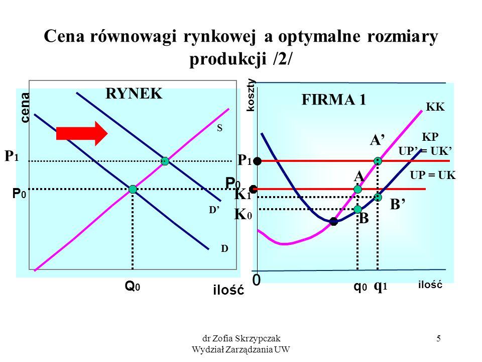 dr Zofia Skrzypczak Wydział Zarządzania UW 5 Cena równowagi rynkowej a optymalne rozmiary produkcji /2/ ilość cena S D ilość koszty 0 Q0Q0 P0P0 P0P0 q
