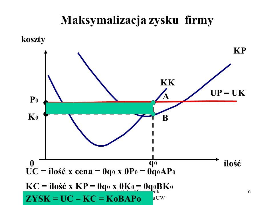 dr Zofia Skrzypczak Wydział Zarządzania UW 6 Maksymalizacja zysku firmy koszty ilość KP KK 0 q0q0 A P0P0 K0K0 UC = ilość x cena = 0q 0 x 0P 0 = 0q 0 A