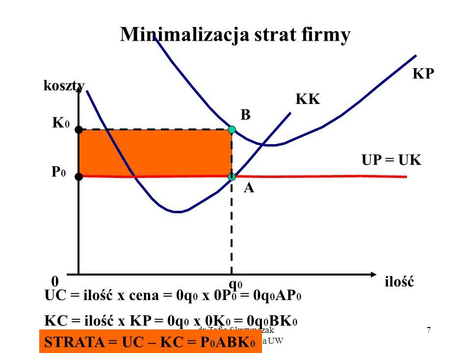 dr Zofia Skrzypczak Wydział Zarządzania UW 7 Minimalizacja strat firmy koszty ilość KP KK 0 q0q0 A P0P0 K0K0 B UC = ilość x cena = 0q 0 x 0P 0 = 0q 0
