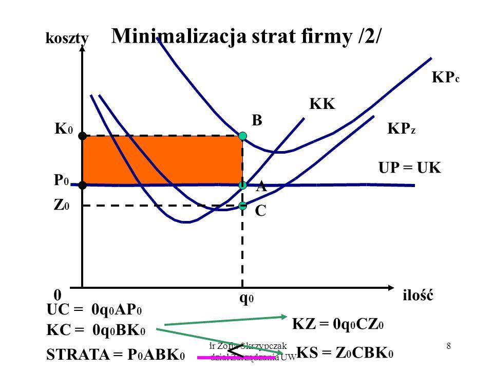 dr Zofia Skrzypczak Wydział Zarządzania UW 8 Minimalizacja strat firmy /2/ koszty ilość KP c KK 0 q0q0 A P0P0 K0K0 B UC = 0q 0 AP 0 KC = 0q 0 BK 0 STR
