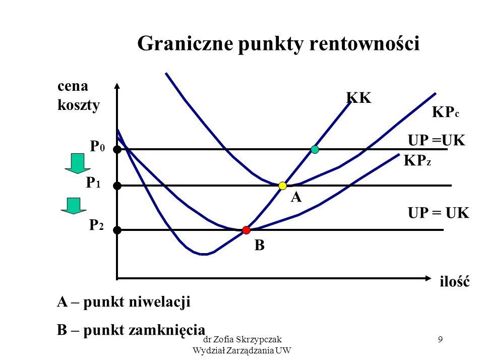 dr Zofia Skrzypczak Wydział Zarządzania UW 9 Graniczne punkty rentowności cena koszty ilość KK KP c KP z P1P1 P2P2 P0P0 UP =UK A B A – punkt niwelacji