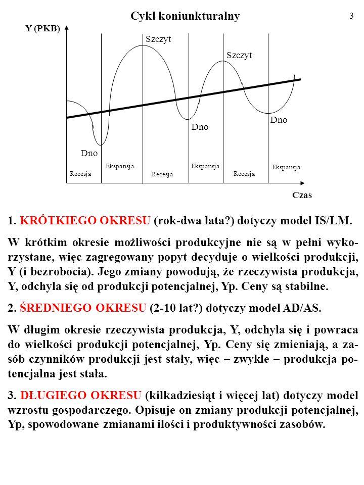 13 Y1Y1 0 Y IS E1E1 i1i1 i i2i2 Y2Y2 E2E2 Linia IS składa się z punktów, czyli kombinacji stopy procen- towej, i, oraz poziomu produkcji, Y, przy których RYNEK DÓBR pozostaje w równowadze (planowane wydatki, AE PL, są równe wielkości produkcji, Y).