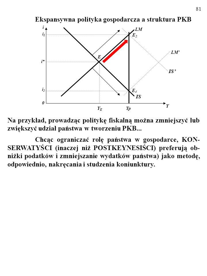 80 Ekspansywna polityka gospodarcza a struktura PKB Nakręcanie koniunktury (lub hamowanie ekspansji) za pomocą polityki fiskalnej oznacza obniżki (lub podwyżki) podatków i zwiększanie (lub zmniejszanie) wydatków państwa.