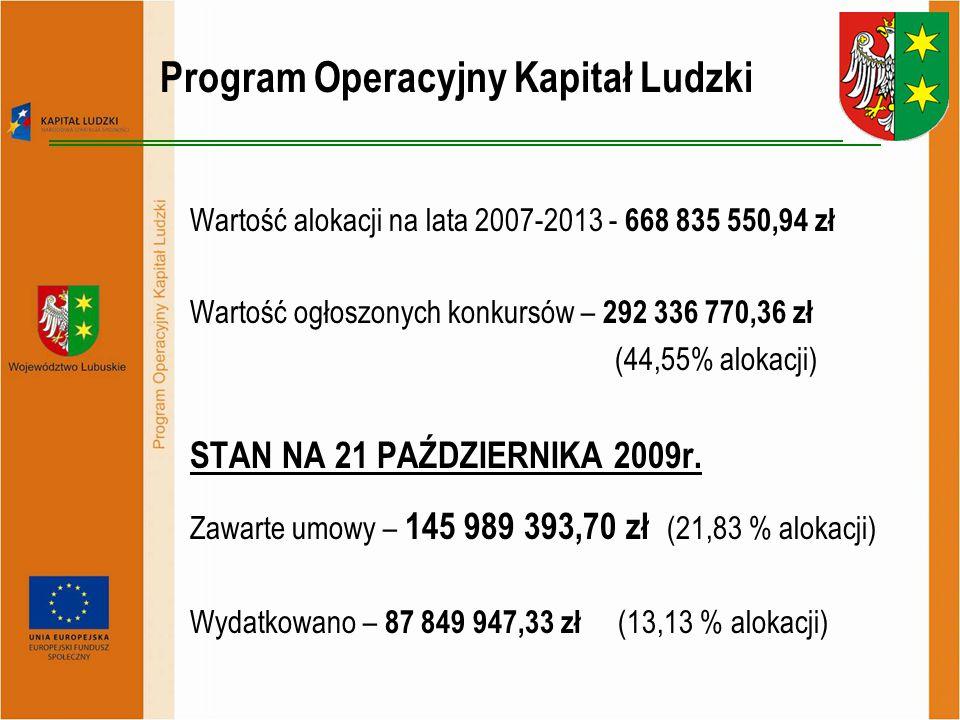 Program Operacyjny Kapitał Ludzki Wartość alokacji na lata 2007-2013 - 668 835 550,94 zł Wartość ogłoszonych konkursów – 292 336 770,36 zł (44,55% alo