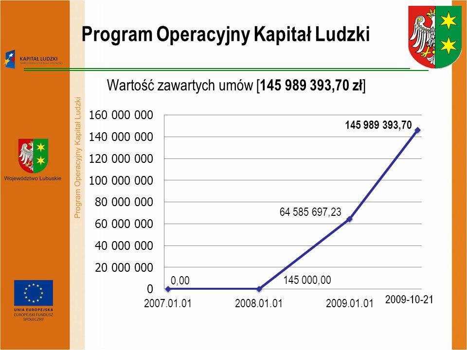 Program Operacyjny Kapitał Ludzki Zawarte umowy