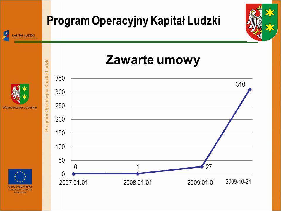 Dotacja przekazana beneficjentom w formie zaliczki Program Operacyjny Kapitał Ludzki