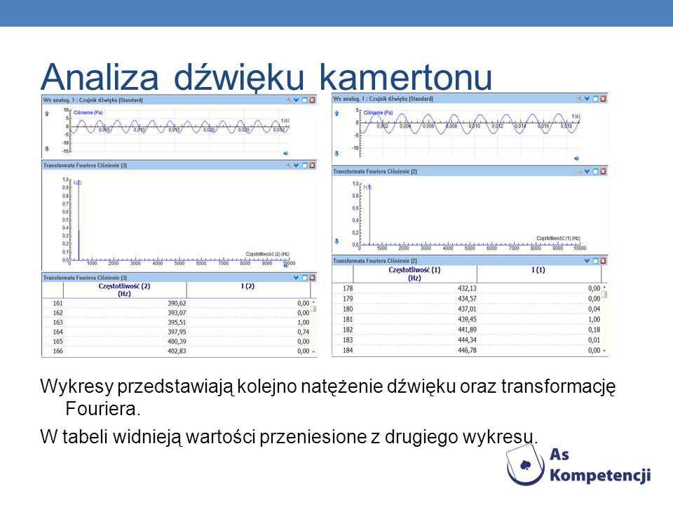 Analiza dźwięku kamertonu Wykresy przedstawiają kolejno natężenie dźwięku oraz transformację Fouriera. W tabeli widnieją wartości przeniesione z drugi