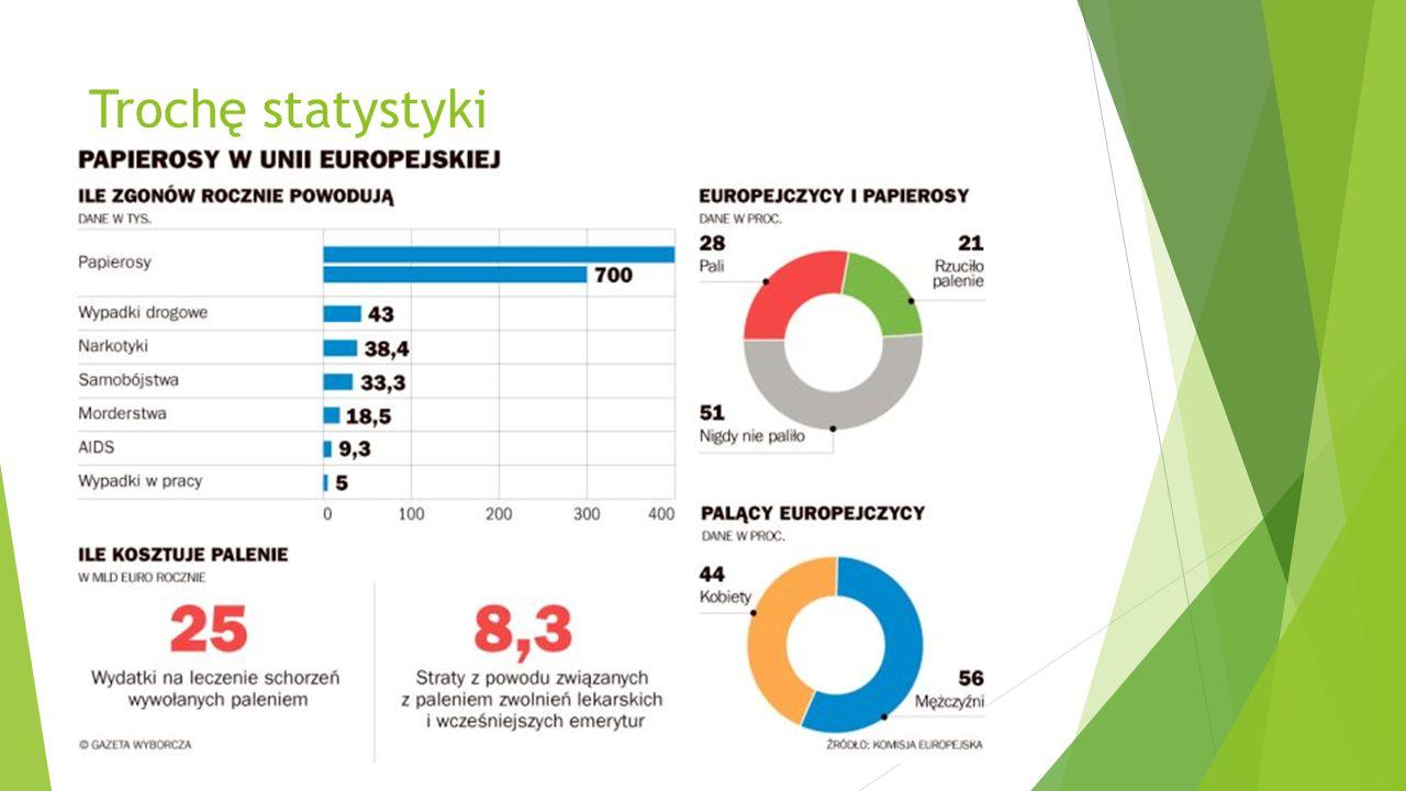 W Polsce co roku umiera z powodu palenia papierosów  100 tysięcy ludzi