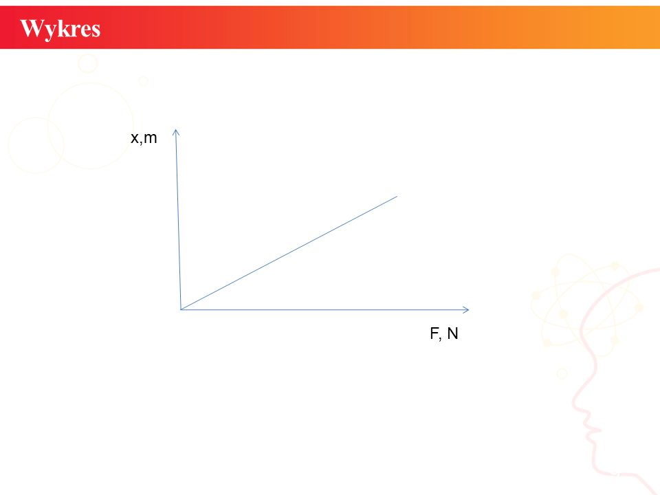 Wykres informatyka + 9 x,m F, N