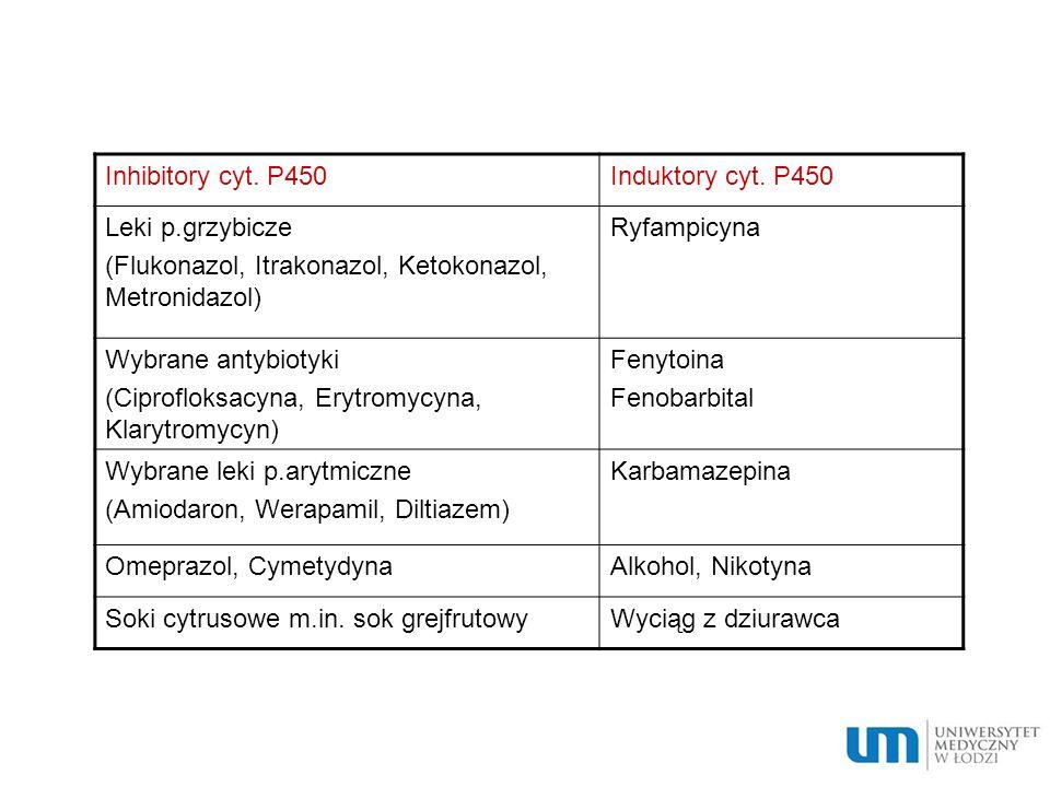 Inhibitory cyt. P450Induktory cyt. P450 Leki p.grzybicze (Flukonazol, Itrakonazol, Ketokonazol, Metronidazol) Ryfampicyna Wybrane antybiotyki (Ciprofl