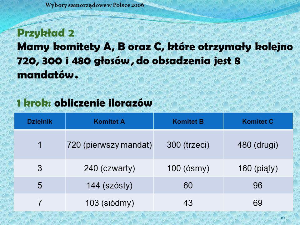 16 Wybory samorządowe w Polsce 2006 Przykład 2 Mamy komitety A, B oraz C, które otrzymały kolejno 720, 300 i 480 głosów, do obsadzenia jest 8 mandatów