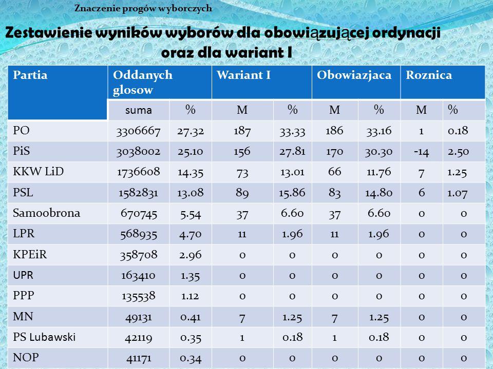 24 Znaczenie progów wyborczych PartiaOddanych glosow Wariant IObowiazjacaRoznica suma%M%M%M% PO330666727.3218733.3318633.1610.18 PiS303800225.1015627.
