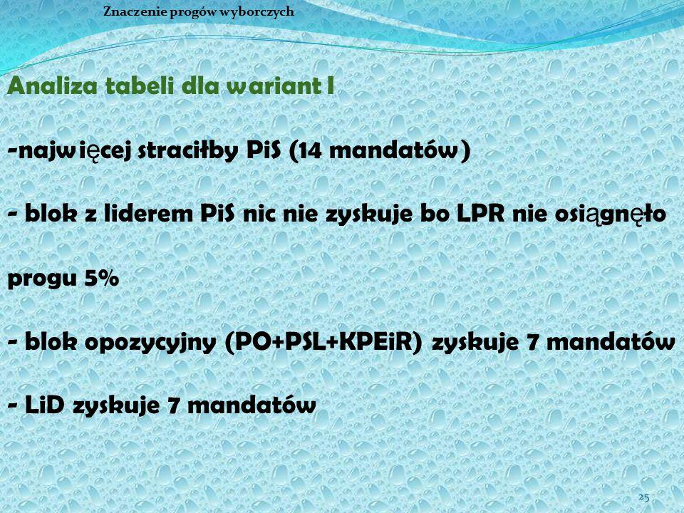 25 Znaczenie progów wyborczych Analiza tabeli dla wariant I -najwi ę cej straciłby PiS (14 mandatów) - blok z liderem PiS nic nie zyskuje bo LPR nie osi ą gn ę ło progu 5% - blok opozycyjny (PO+PSL+KPEiR) zyskuje 7 mandatów - LiD zyskuje 7 mandatów