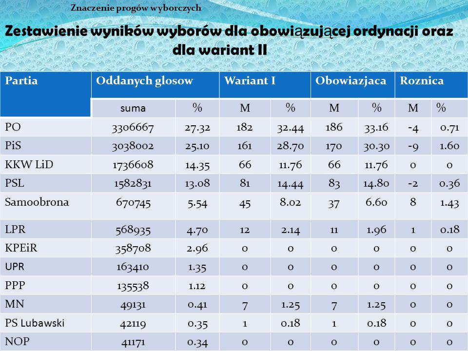 27 Znaczenie progów wyborczych PartiaOddanych glosowWariant IObowiazjacaRoznica suma%M%M%M% PO330666727.3218232.4418633.16-40.71 PiS303800225.1016128.