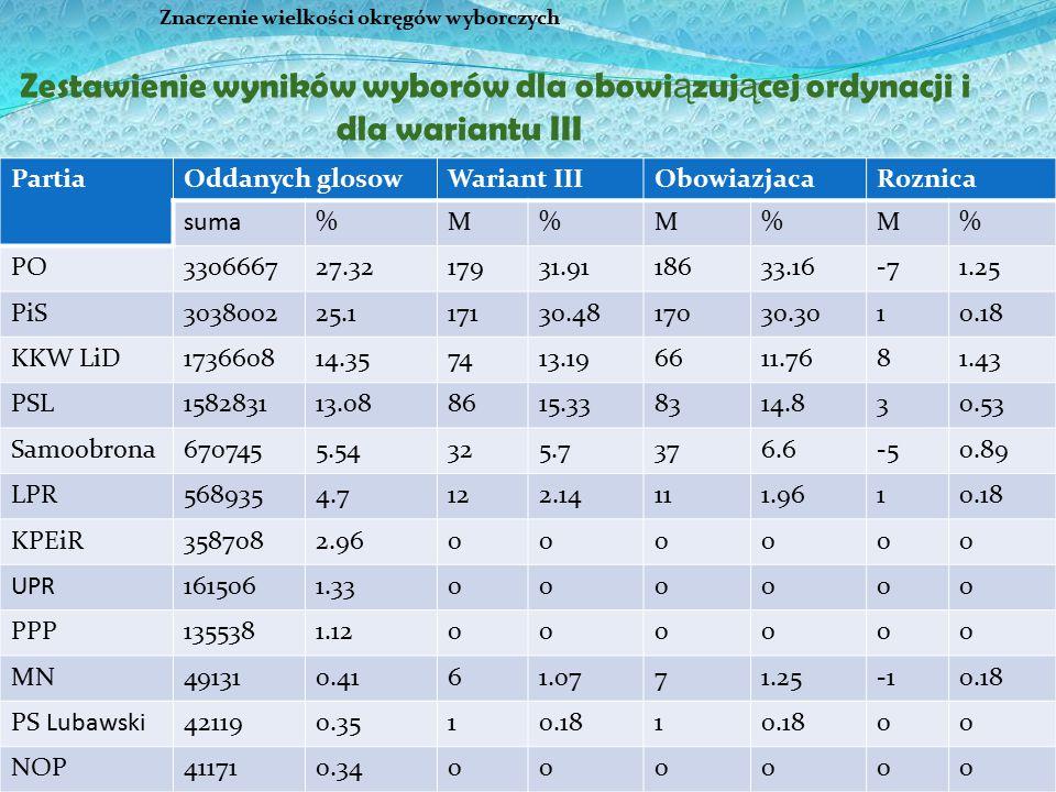 32 Znaczenie wielkości okręgów wyborczych Zestawienie wyników wyborów dla obowi ą zuj ą cej ordynacji i dla wariantu III PartiaOddanych glosowWariant