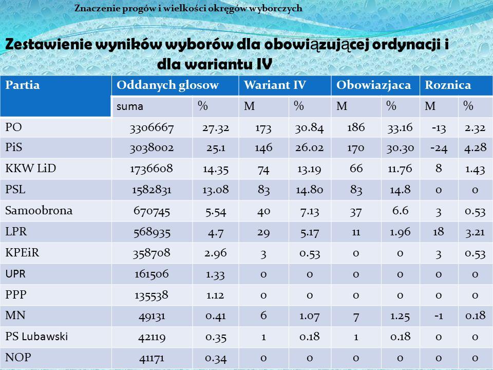 36 Znaczenie progów i wielkości okręgów wyborczych PartiaOddanych glosowWariant IVObowiazjacaRoznica suma%M%M%M% PO330666727.3217330.8418633.16-132.32