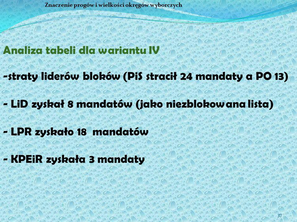 37 Znaczenie progów i wielkości okręgów wyborczych Analiza tabeli dla wariantu IV -straty liderów bloków (PiS stracił 24 mandaty a PO 13) - LiD zyskał 8 mandatów (jako niezblokowana lista) - LPR zyskało 18 mandatów - KPEiR zyskała 3 mandaty