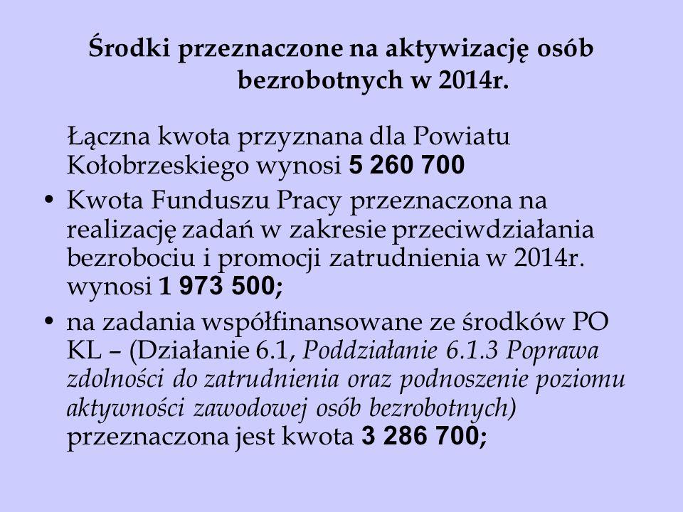 Środki przeznaczone na aktywizację osób bezrobotnych w 2014r. Łączna kwota przyznana dla Powiatu Kołobrzeskiego wynosi 5 260 700 Kwota Funduszu Pracy